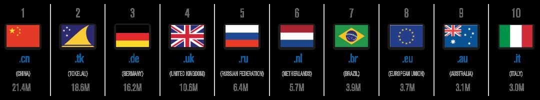 thống kê tên miền quốc gia năm 2017