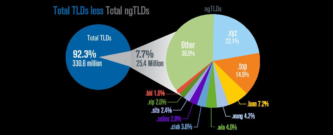 thống kê tên miền mới 2017